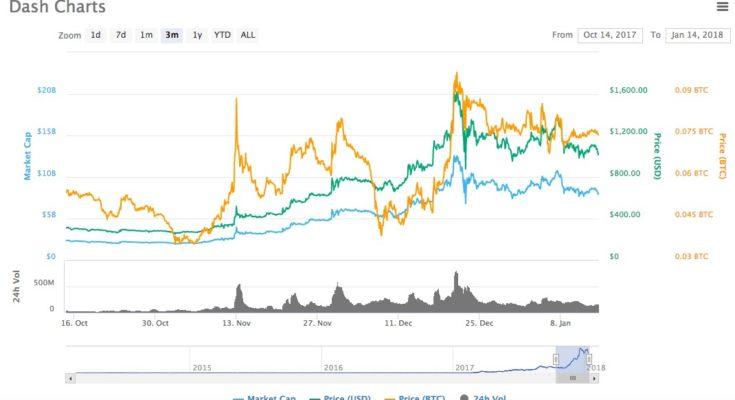 dash cena graf kurz kryptoměna