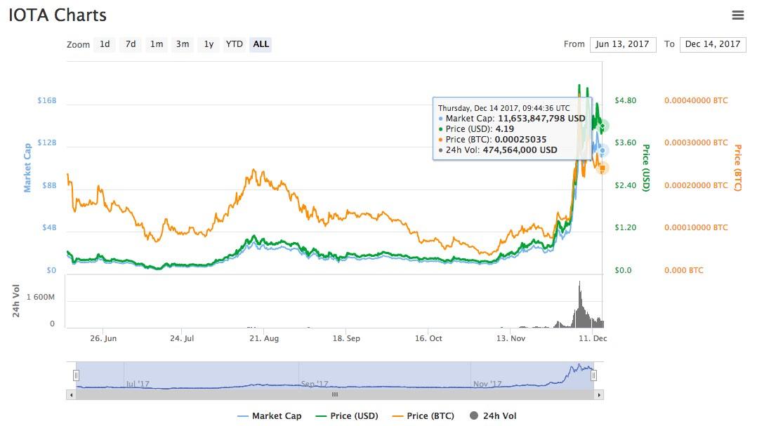 kryptoměna iota graf kurz cena