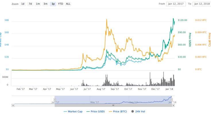 kryptoměna neo kurz cena