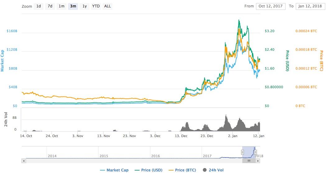 ripple kryptoměna kurz cena graf