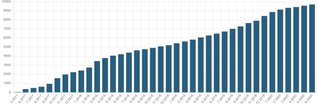 Počet investorů na Bondster