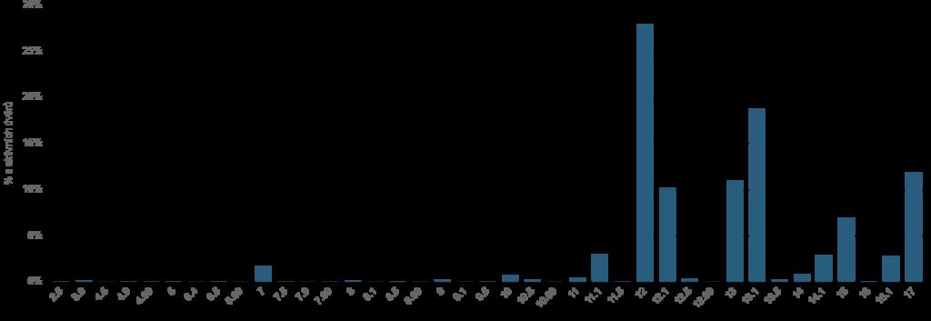 Struktura ročních výnosů na nesplacených půjčkách