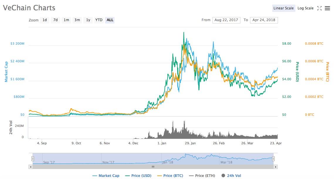 vechain graf cena