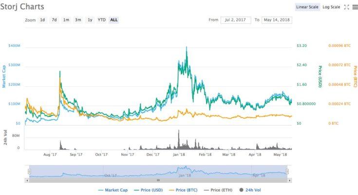 storjn kryptoměna cena graf