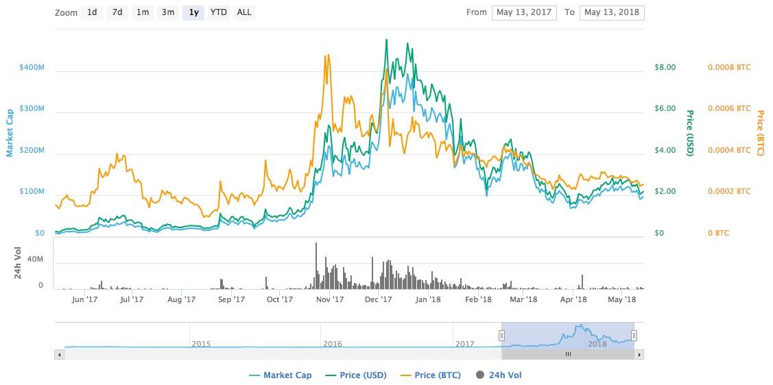 vertcoin graf kurz cena