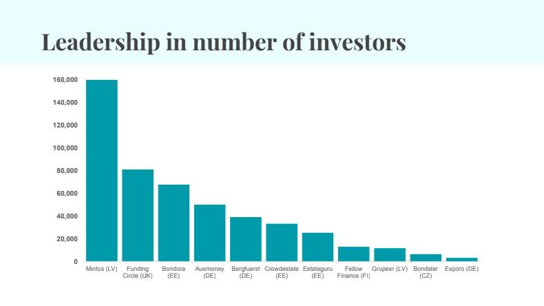 mintos počet investorů P2P