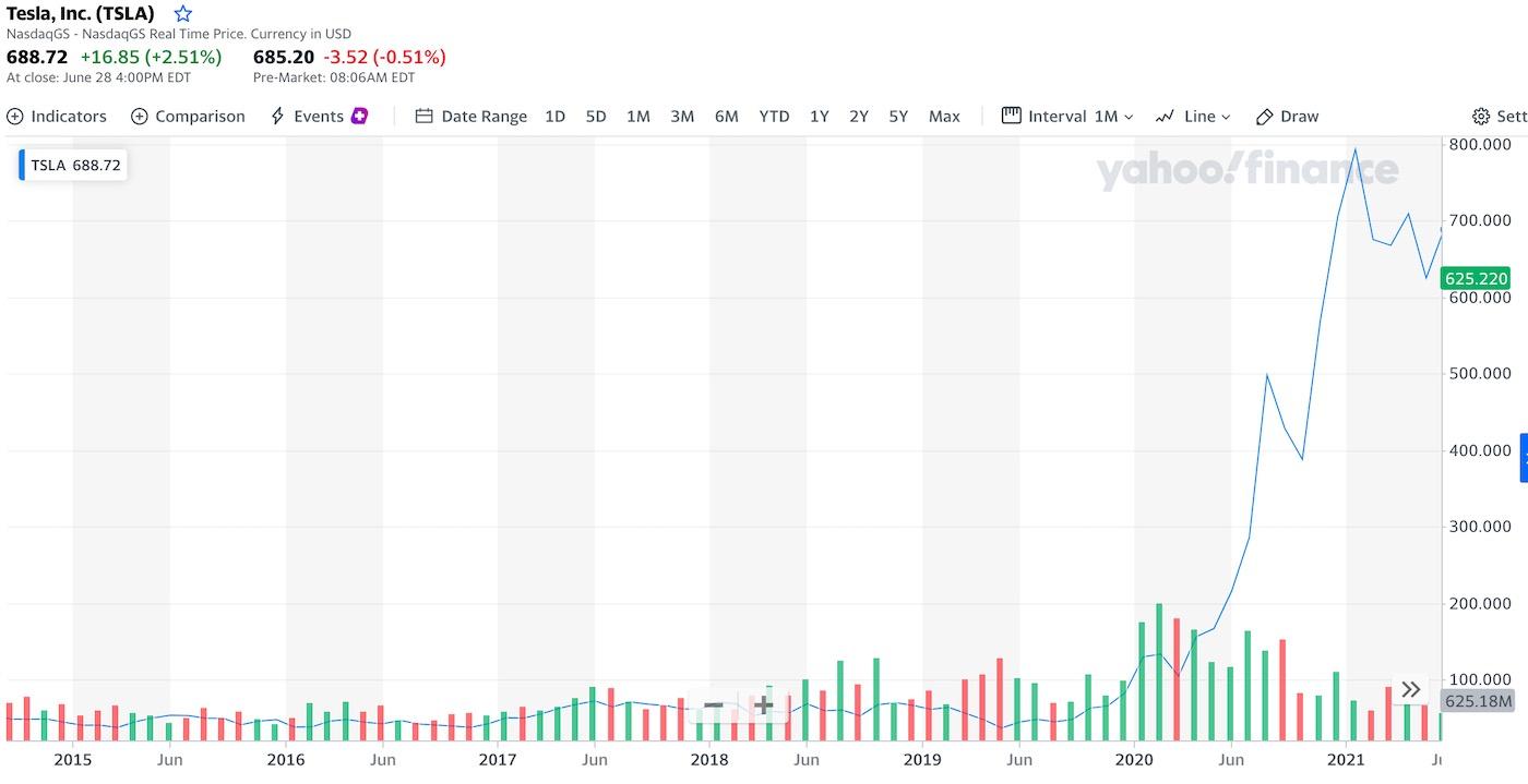 graf a cena akcie tesla