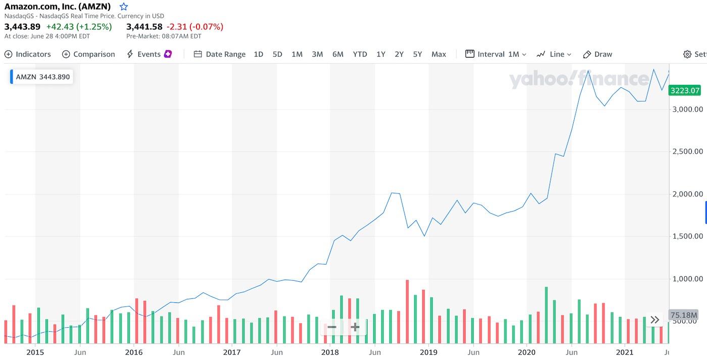 graf a cena akcie amazon