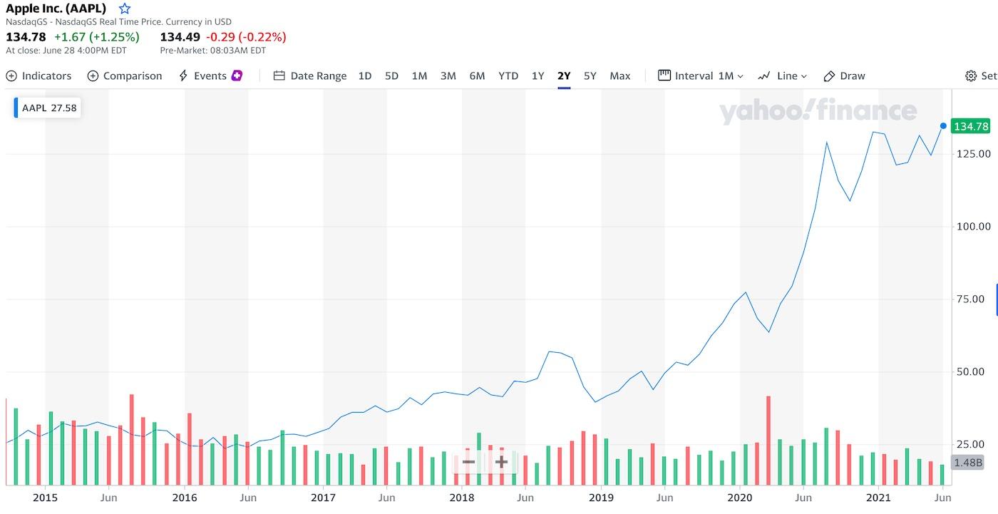 graf a cena akcie apple