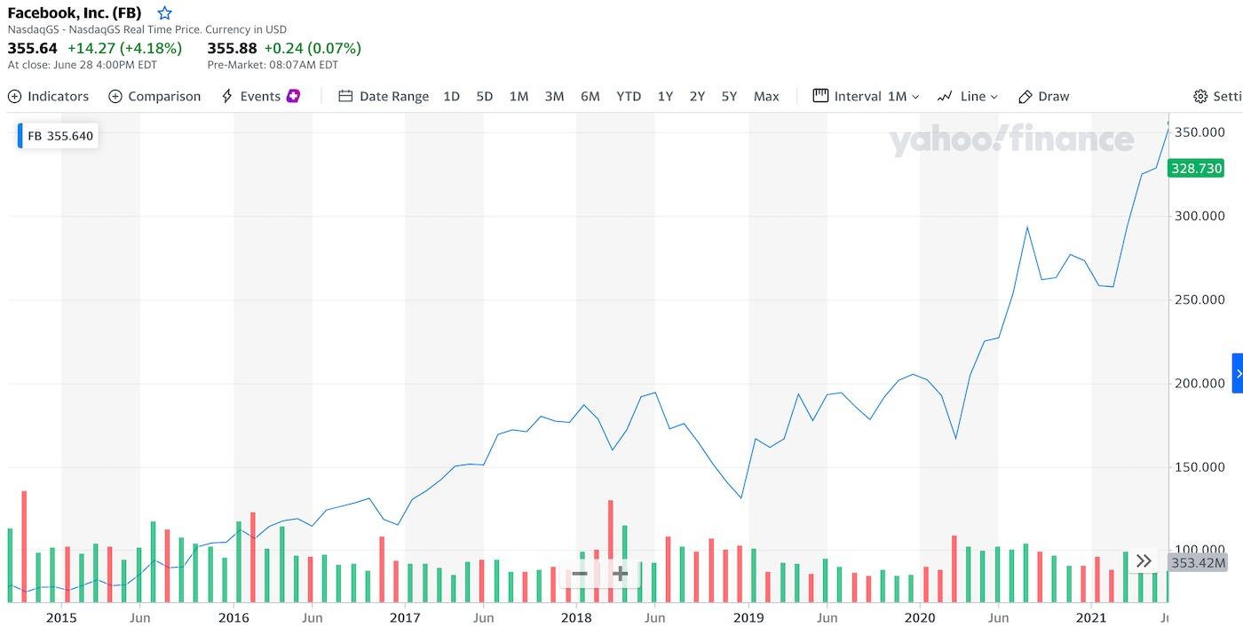 graf a cena akcie facebook