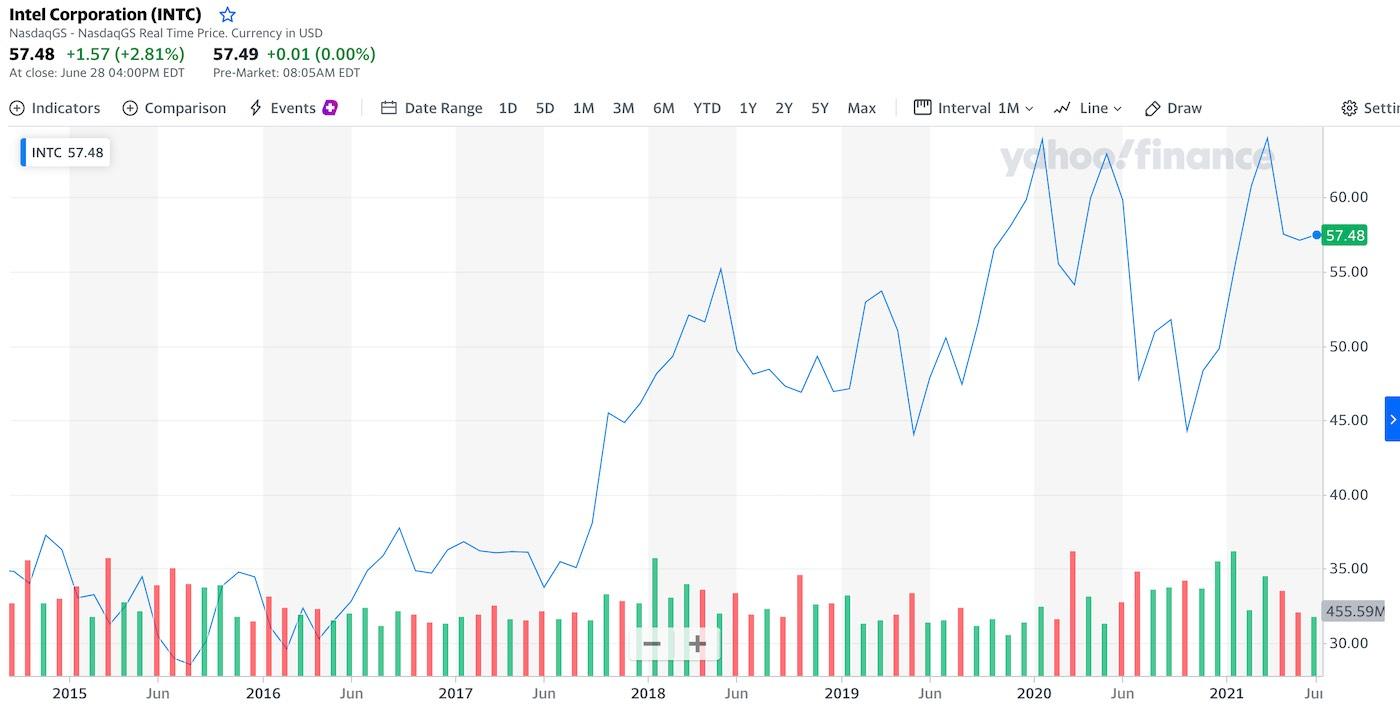graf a cena akcie intel