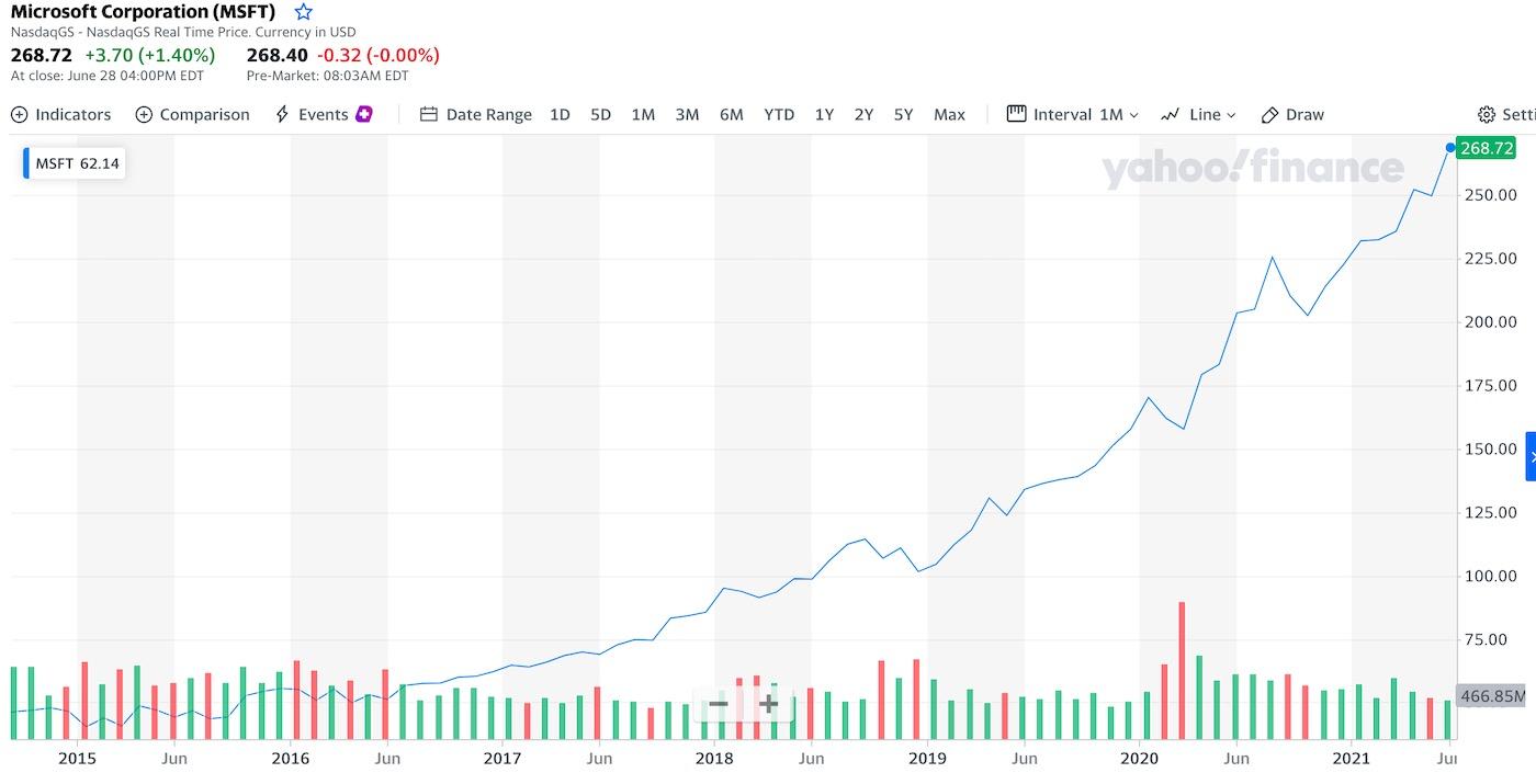 graf a cena akcie microsoft