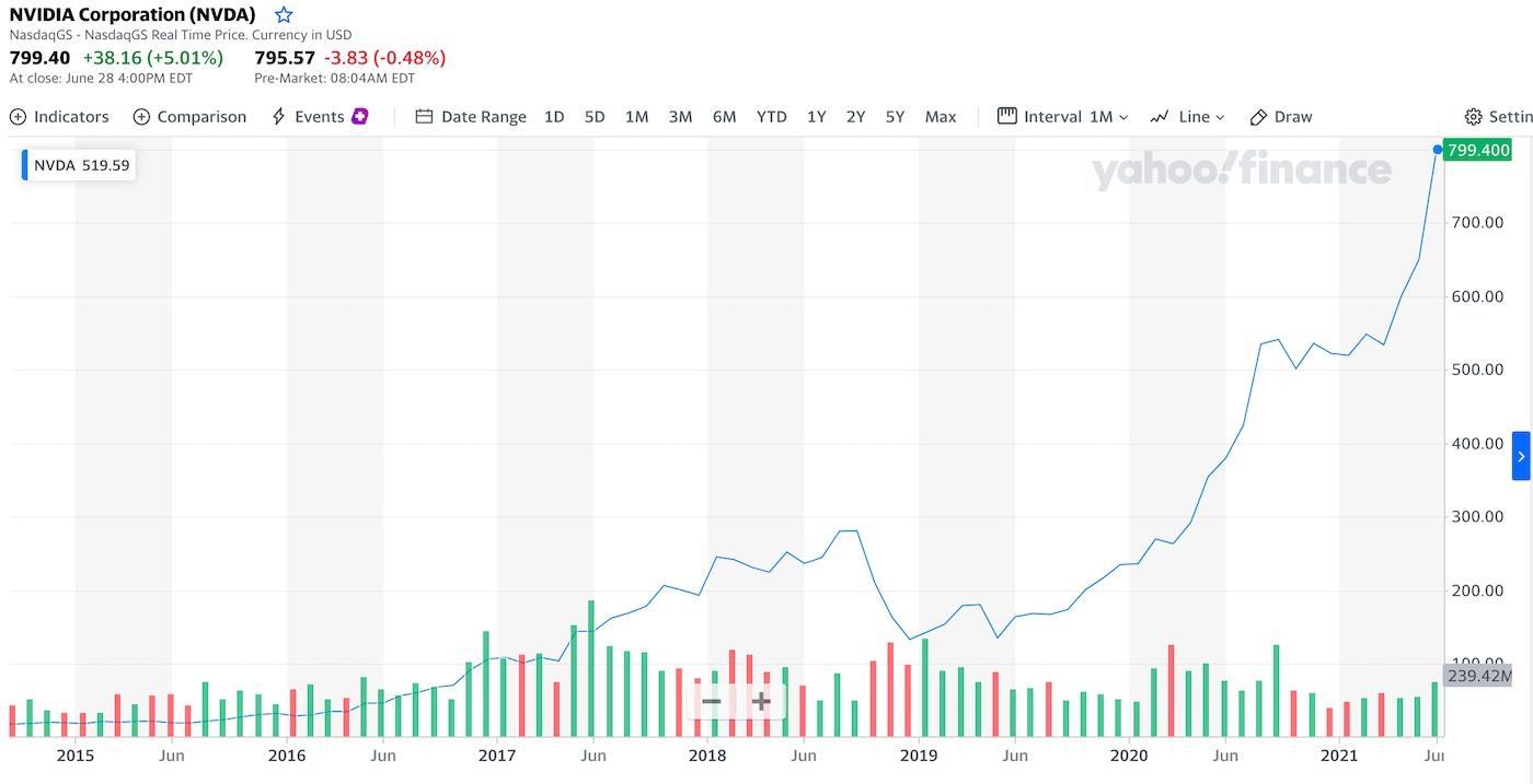 graf a cena akcie nvidia