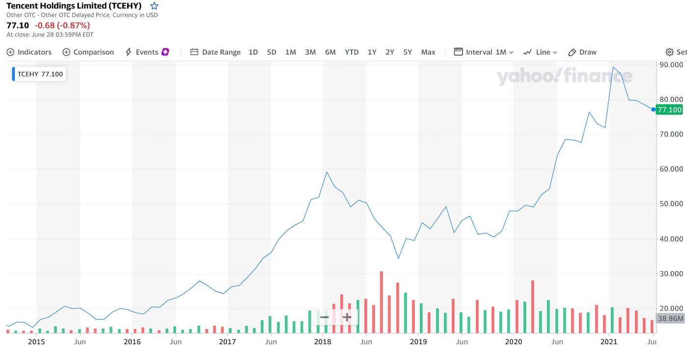 graf a cena akcie tencent