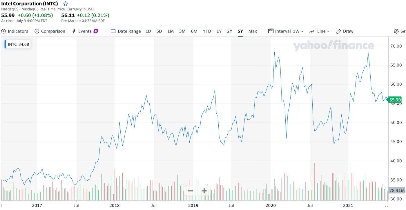 akcie-intel-graf-cena