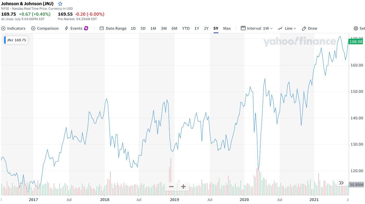akcie-johnson-graf-cena