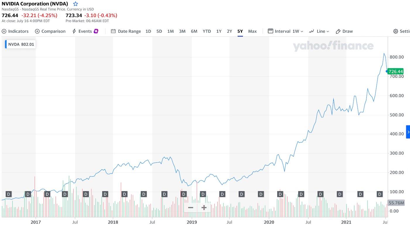 akcie nvidia cena kurz graf
