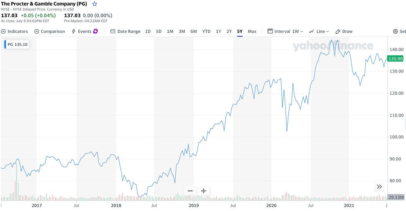akcie-procter-gamble-graf-cena