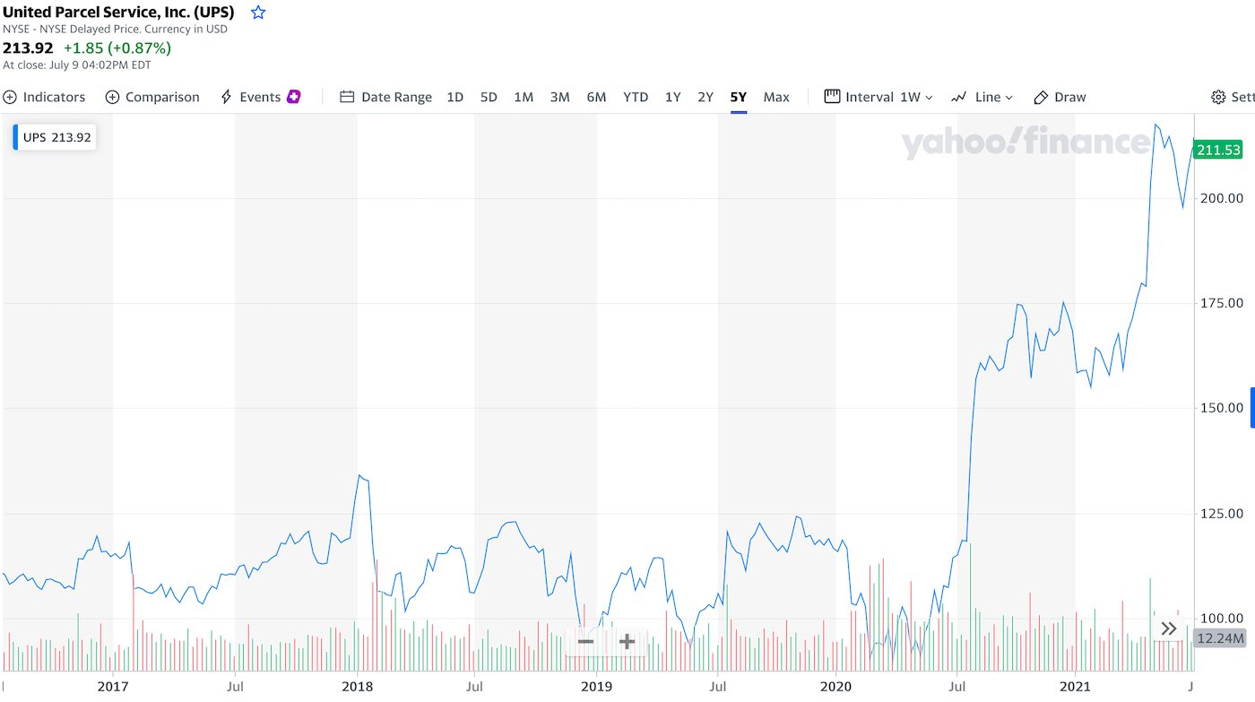 akcie-ups-graf-cena