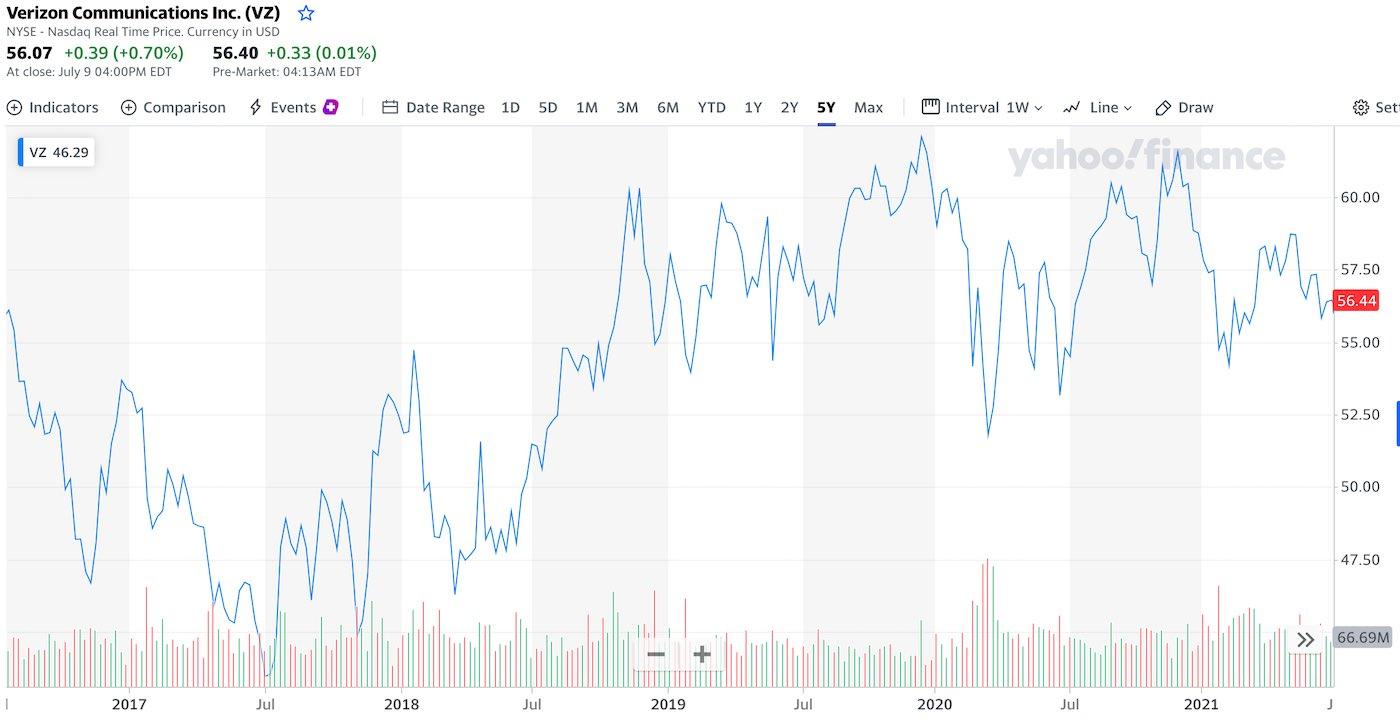akcie-verizon-graf-cena