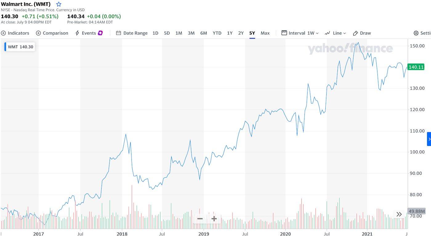 akcie-walmart-graf-cena