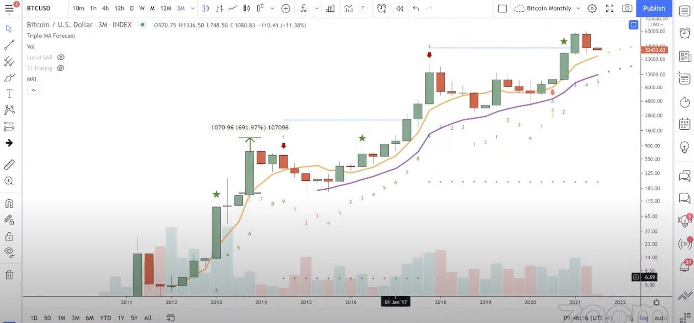 graf bitcoinu kvartální 2021